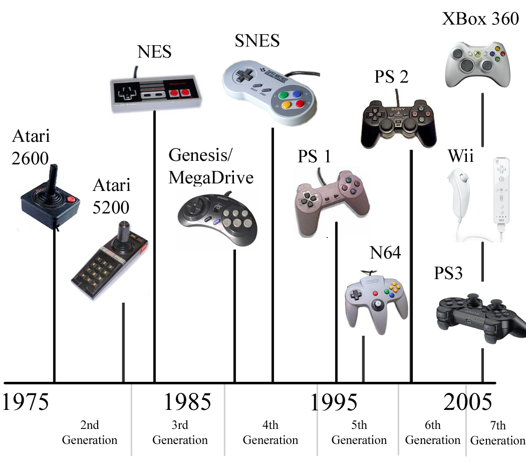 gaming controls timeline it is interesting because the first ...
